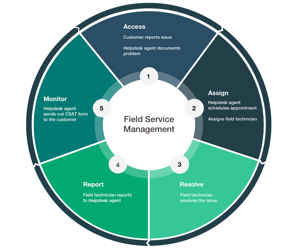 What are the advantages of scheduling software for service technicians